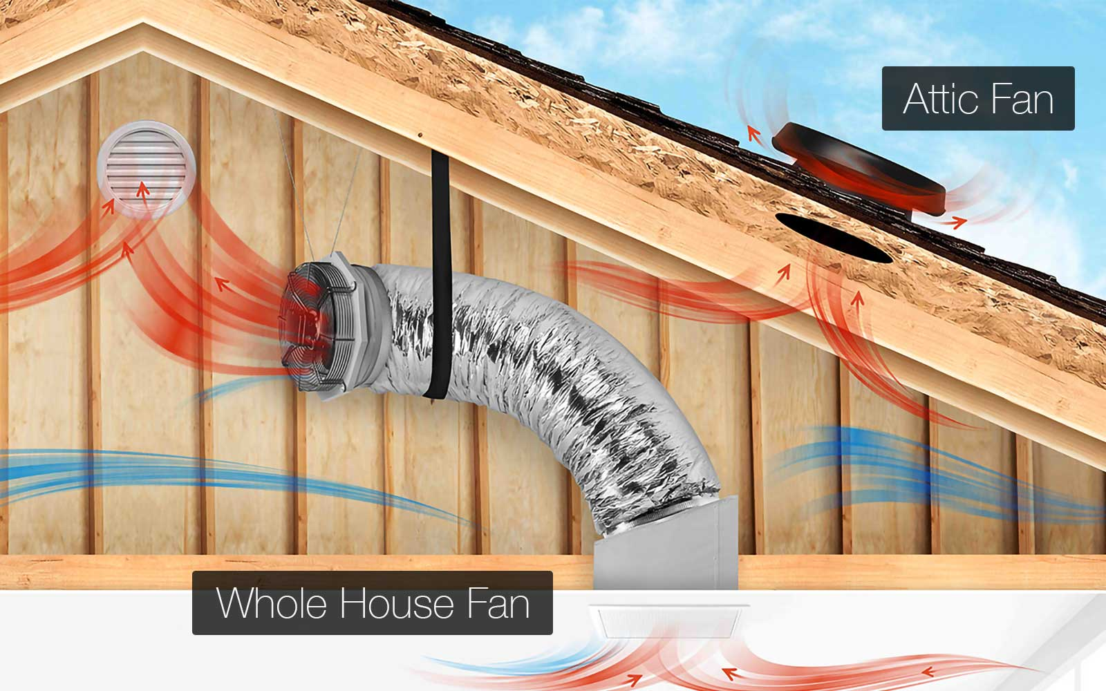 whole house + attic fan working together